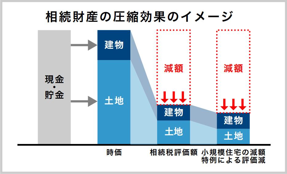 任意組合型による不動産投資の相続財産の圧縮効果